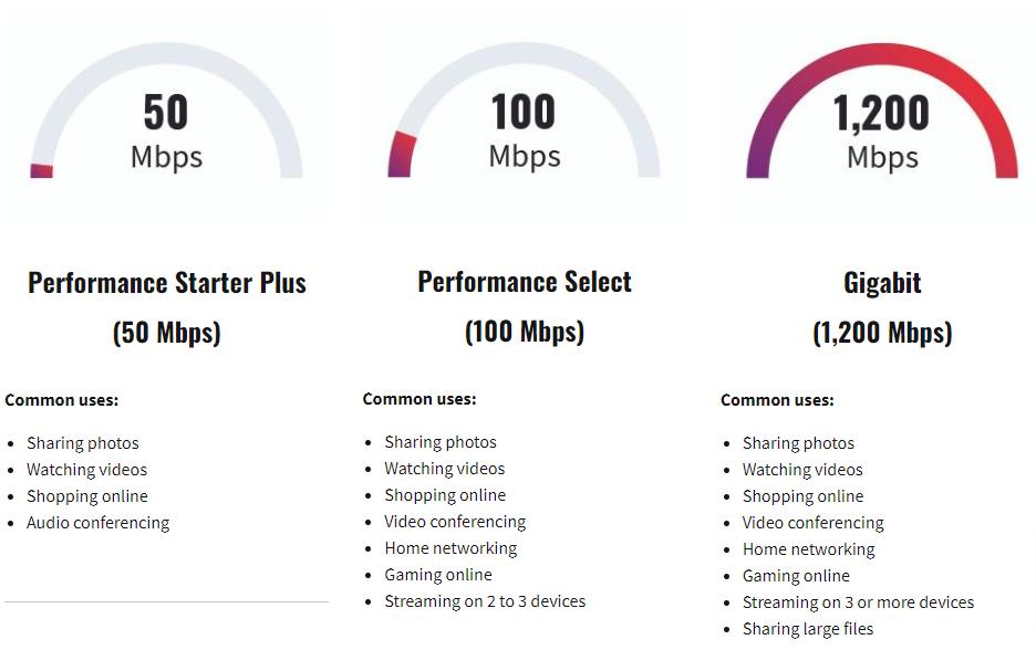 Xfinity internet speeds 2021